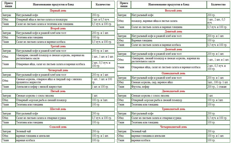 Французская диета для похудения - таблица, меню, рецепты!